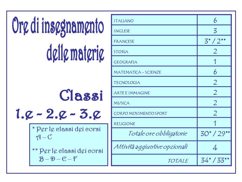 Ore di insegnamento delle materie Classi 1.e - 2.e - 3.e 4 6 3