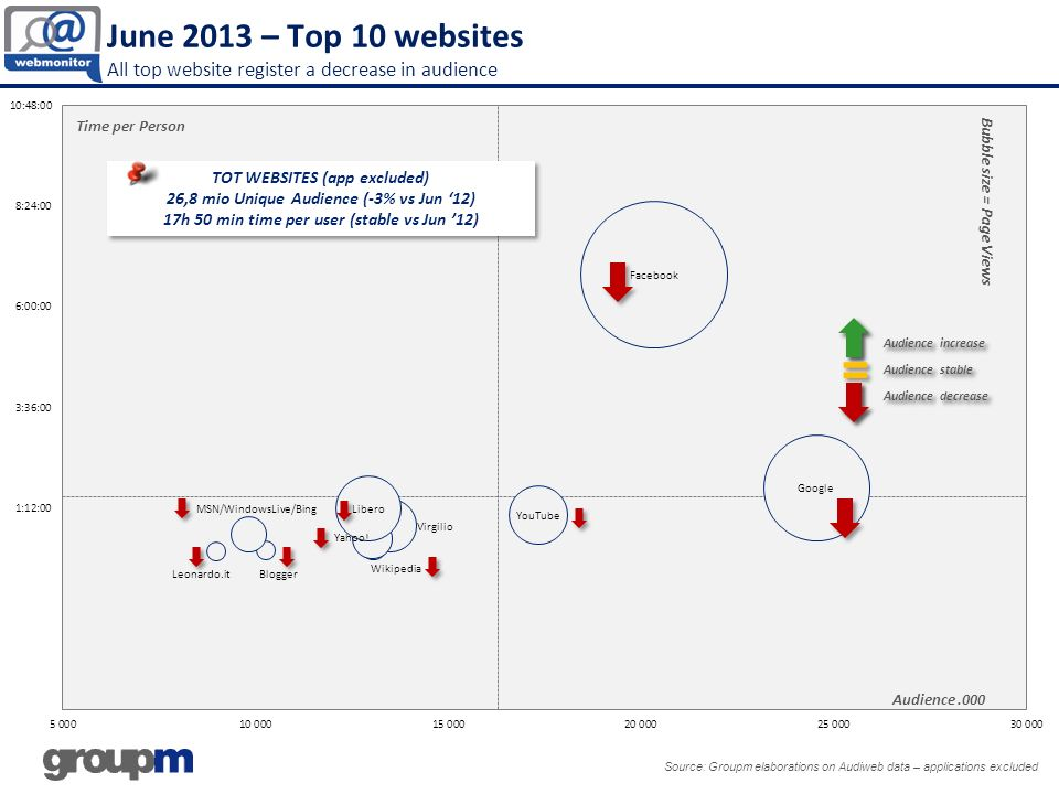 June 2013 – Top 10 websites All top website register a decrease in audience