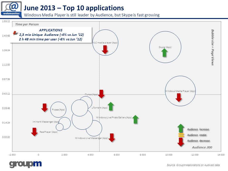 June 2013 – Top 10 applications Windows Media Player is still leader by Audience, but Skype is fast growing