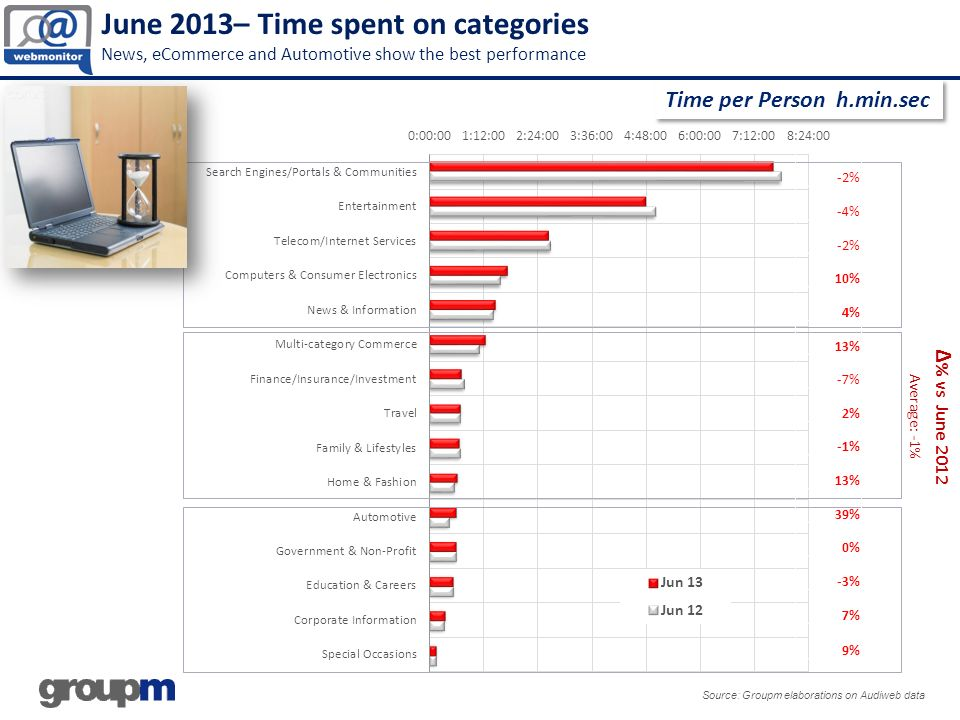 June 2013– Time spent on categories News, eCommerce and Automotive show the best performance