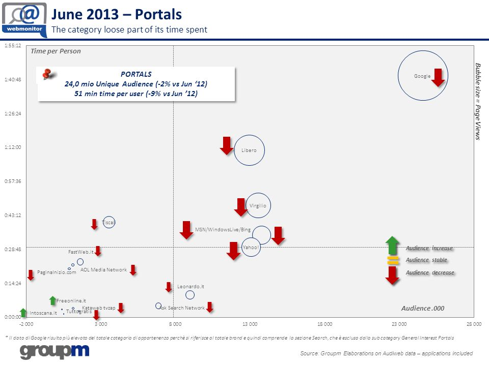 June 2013 – Portals The category loose part of its time spent