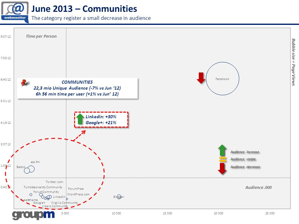 June 2013 – Communities The category register a small decrease in audience