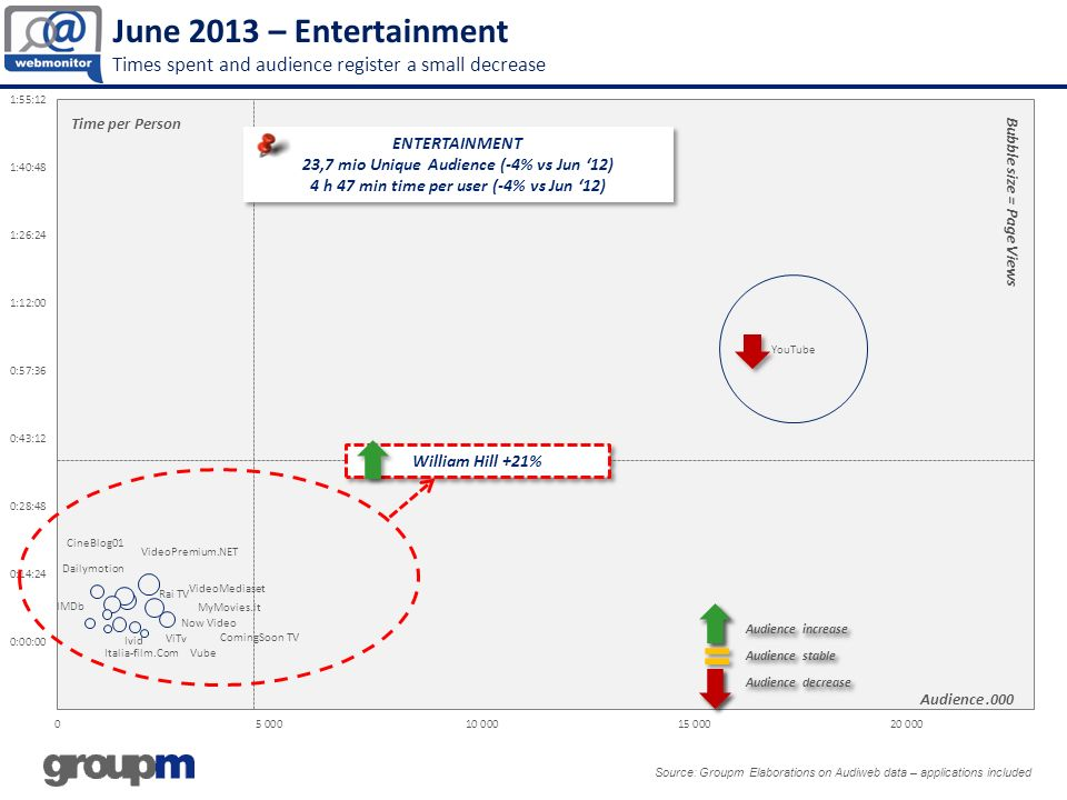 June 2013 – Entertainment Times spent and audience register a small decrease