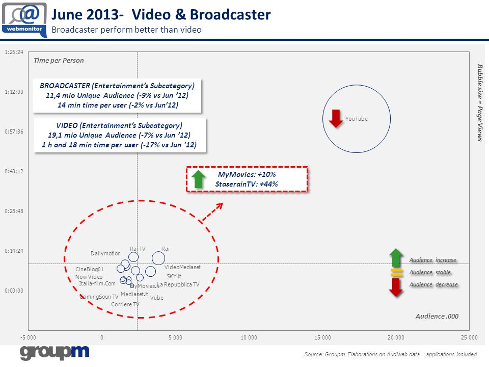 June 2013- Video & Broadcaster Broadcaster perform better than video