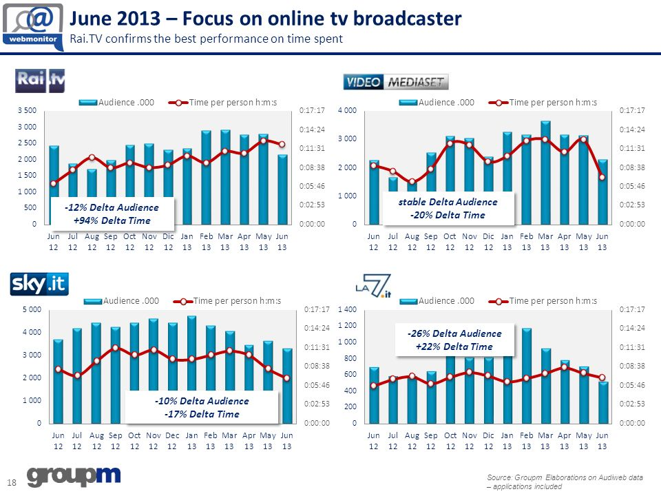 June 2013 – Focus on online tv broadcaster Rai