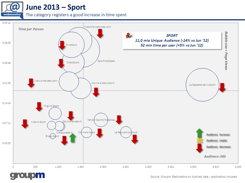 June 2013 – Sport The category registers a good increase in time spent