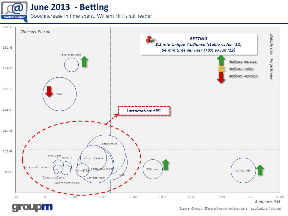 June 2013 - Betting Good increase in time spent