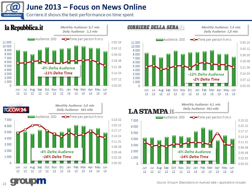 June 2013 – Focus on News Online Corriere