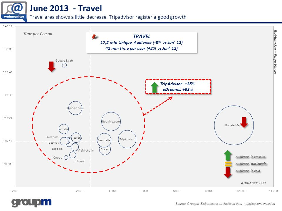 June 2013 - Travel Travel area shows a little decrease