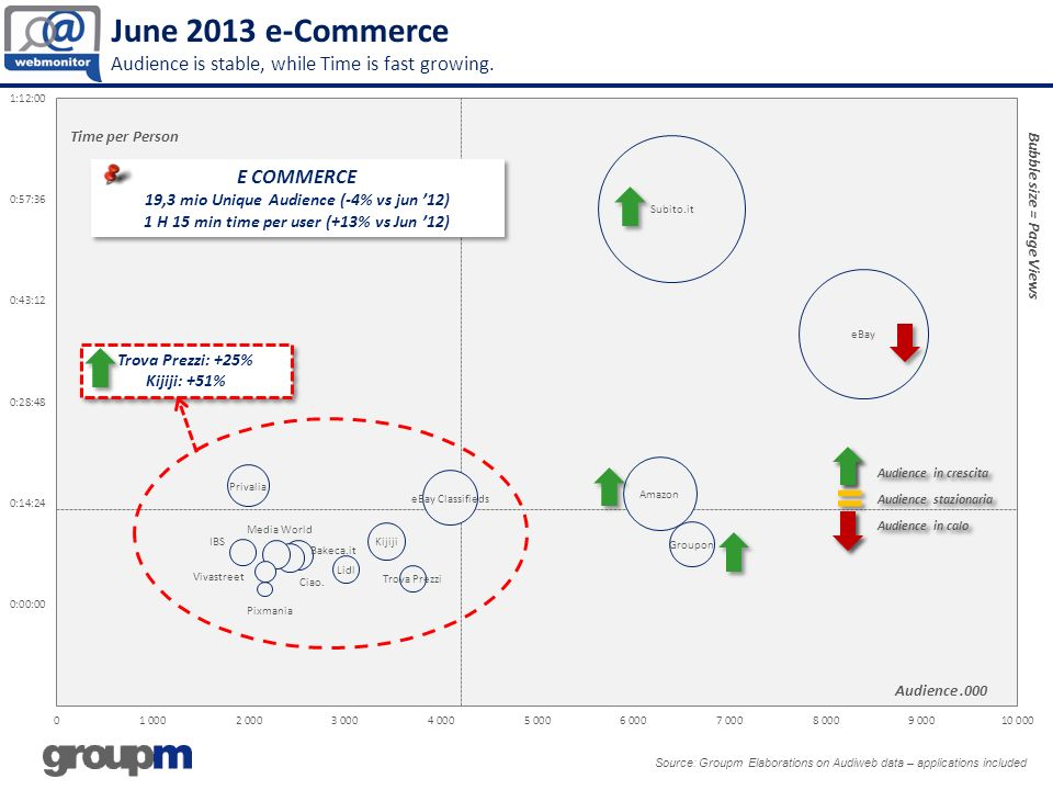 June 2013 e-Commerce Audience is stable, while Time is fast growing.