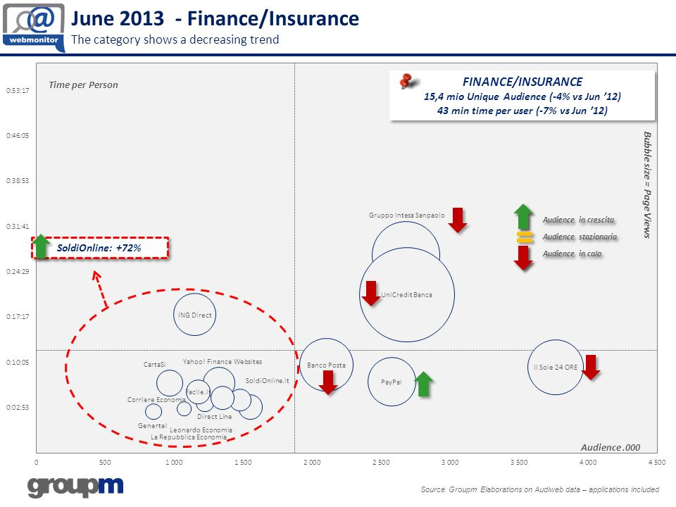 June 2013 - Finance/Insurance The category shows a decreasing trend
