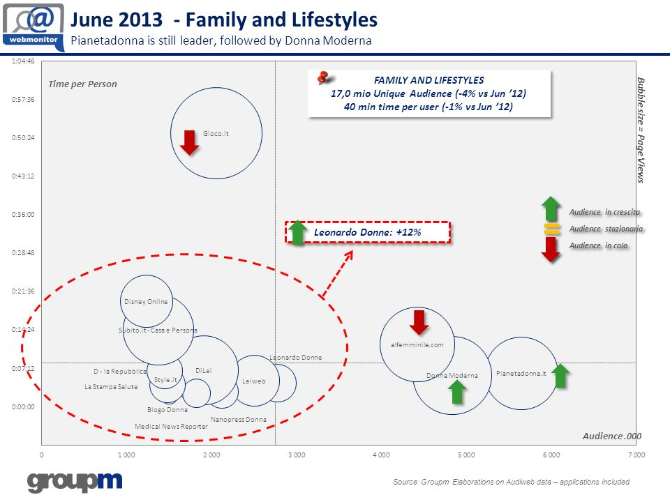 June 2013 - Family and Lifestyles Pianetadonna is still leader, followed by Donna Moderna