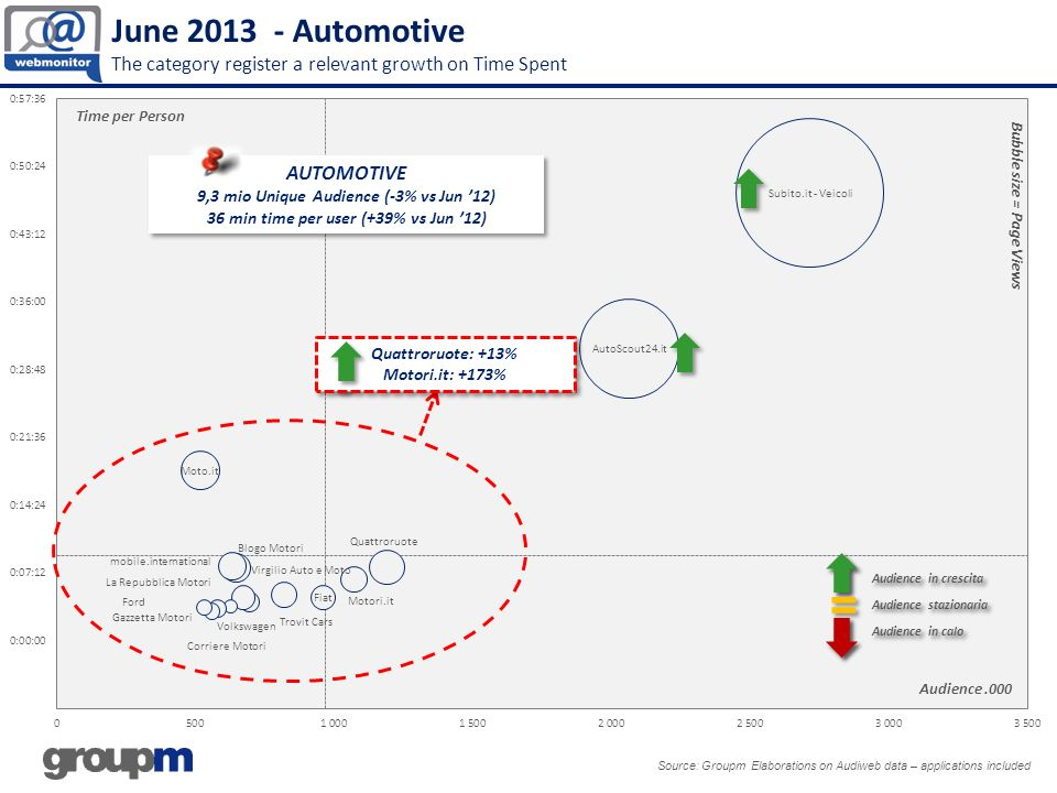 June 2013 - Automotive The category register a relevant growth on Time Spent