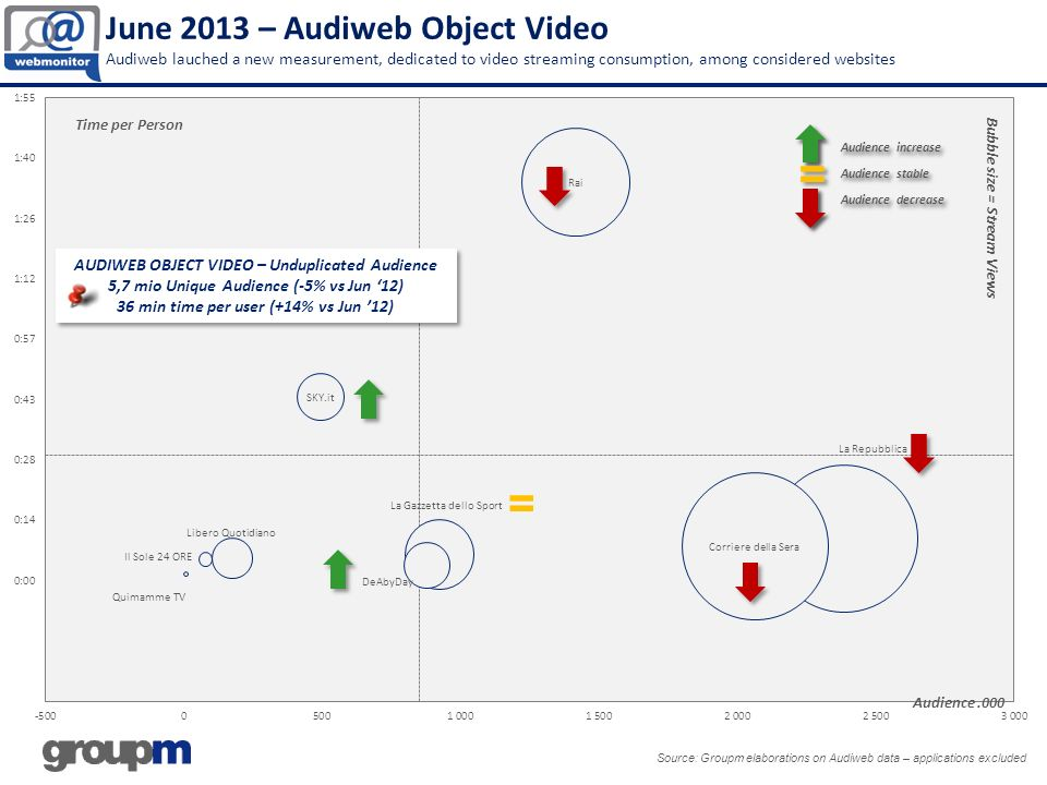 June 2013 – Audiweb Object Video Audiweb lauched a new measurement, dedicated to video streaming consumption, among considered websites