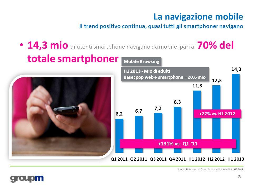 La navigazione mobile Il trend positivo continua, quasi tutti gli smartphoner navigano