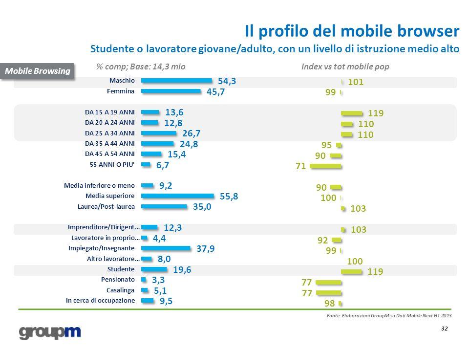 Il profilo del mobile browser Studente o lavoratore giovane/adulto, con un livello di istruzione medio alto