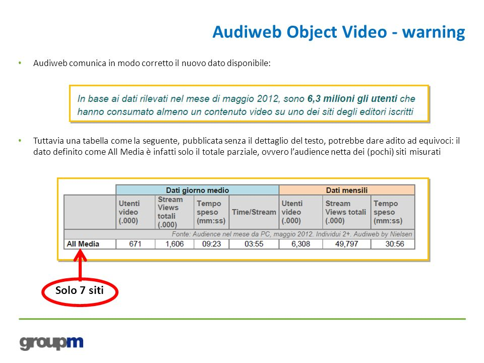 Audiweb Object Video - warning
