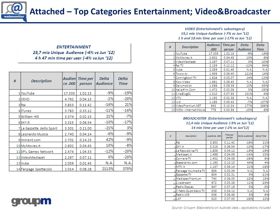 Attached – Top Categories Entertainment; Video&Broadcaster