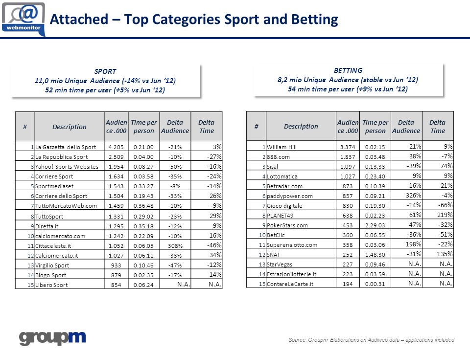 Attached – Top Categories Sport and Betting