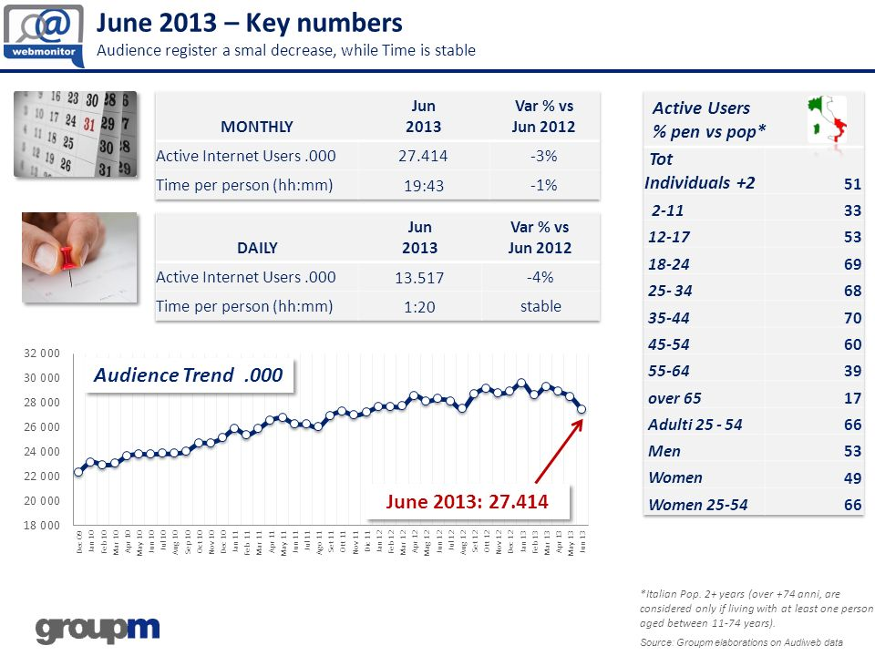June 2013 – Key numbers Audience register a smal decrease, while Time is stable
