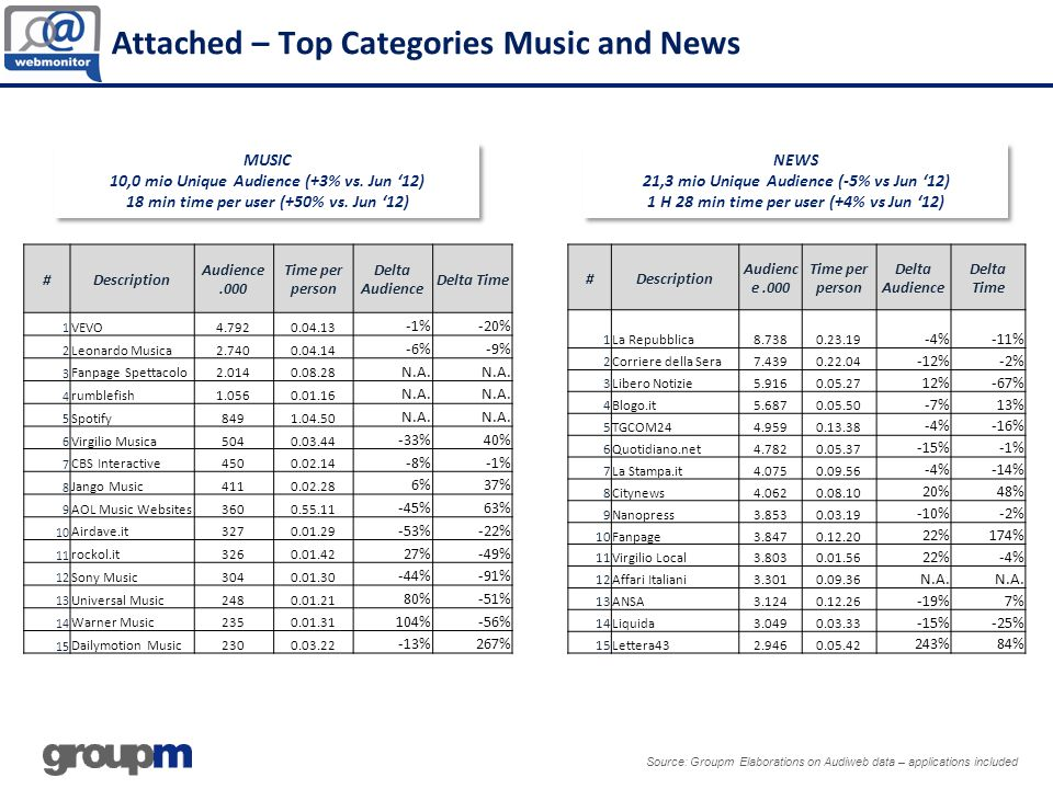 Attached – Top Categories Music and News