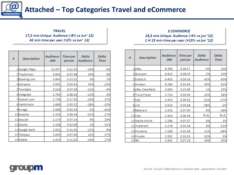 Attached – Top Categories Travel and eCommerce
