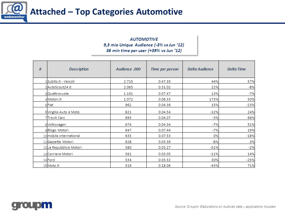 Attached – Top Categories Automotive