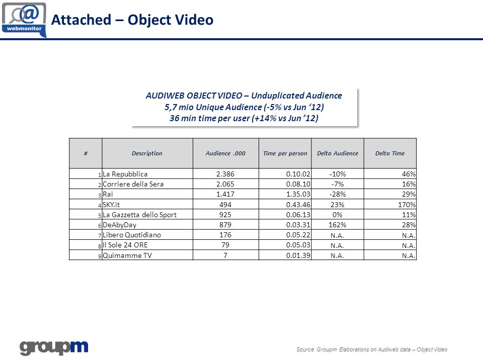 Attached – Object Video
