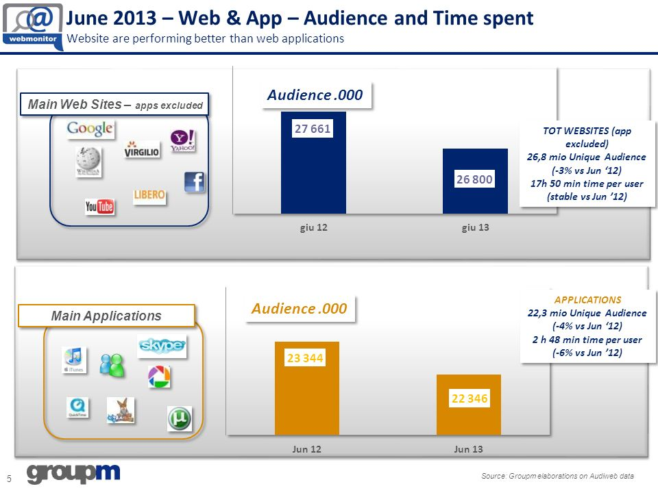 June 2013 – Web & App – Audience and Time spent Website are performing better than web applications