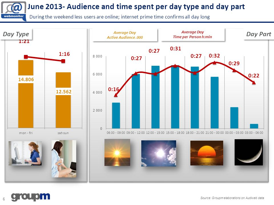 June 2013- Audience and time spent per day type and day part During the weekend less users are online; internet prime time confirms all day long