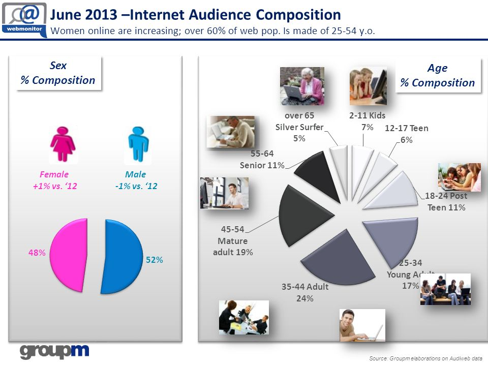 June 2013 –Internet Audience Composition Women online are increasing; over 60% of web pop. Is made of 25-54 y.o.