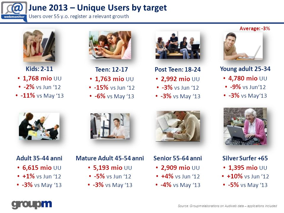 June 2013 – Unique Users by target Users over 55 y. o