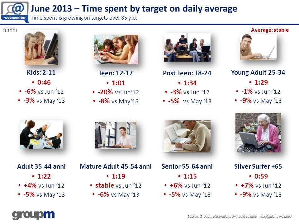 June 2013 – Time spent by target on daily average Time spent is growing on targets over 35 y.o.