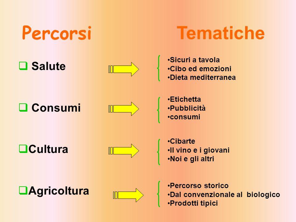 Tematiche Percorsi Salute Consumi Cultura Agricoltura Sicuri a tavola