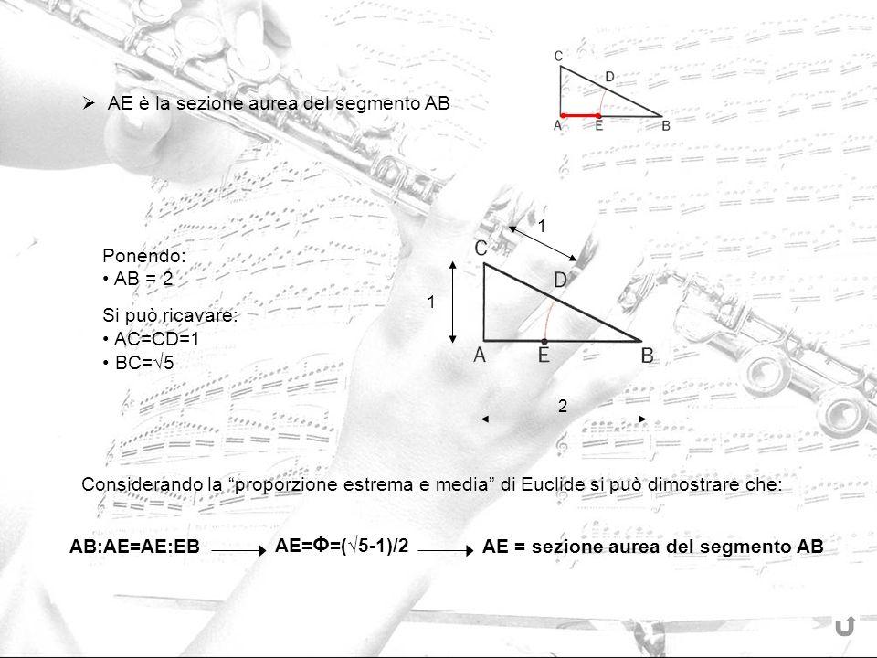 AE = sezione aurea del segmento AB