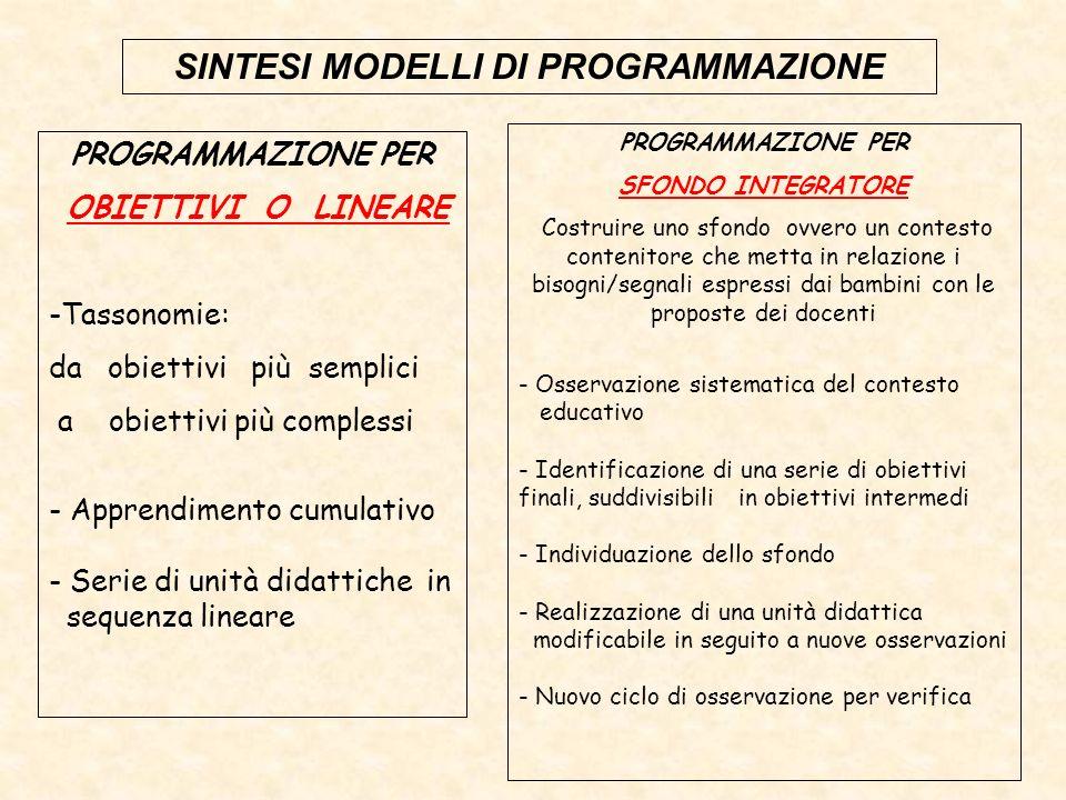 SINTESI MODELLI DI PROGRAMMAZIONE