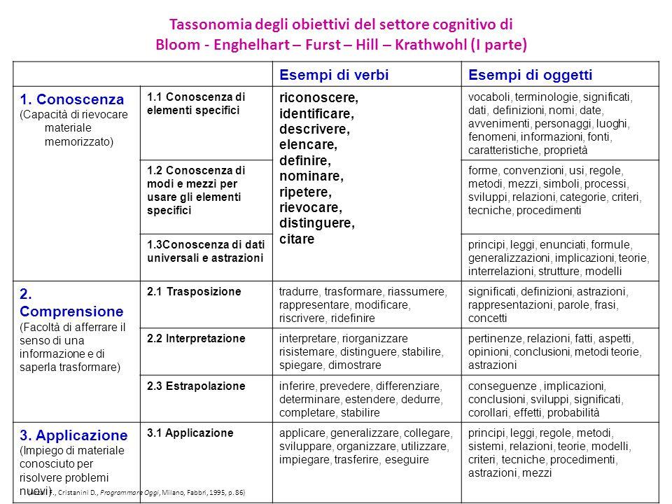 Tassonomia degli obiettivi del settore cognitivo di