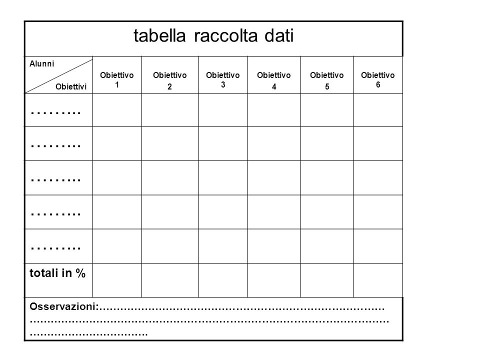 tabella raccolta dati ……... totali in %
