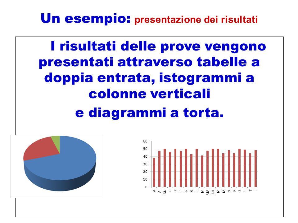 Un esempio: presentazione dei risultati
