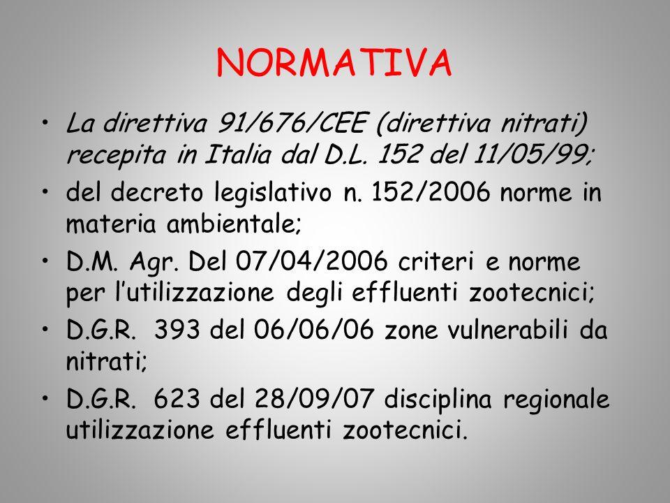 NORMATIVA La direttiva 91/676/CEE (direttiva nitrati) recepita in Italia dal D.L. 152 del 11/05/99;