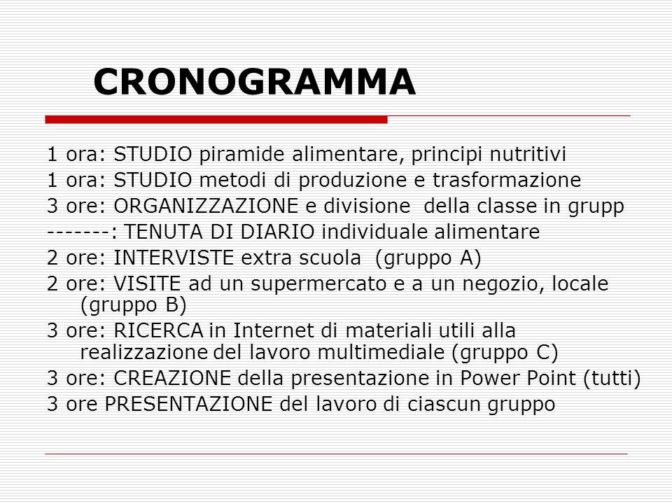 CRONOGRAMMA 1 ora: STUDIO piramide alimentare, principi nutritivi