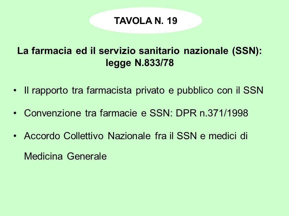 La farmacia ed il servizio sanitario nazionale (SSN): legge N.833/78