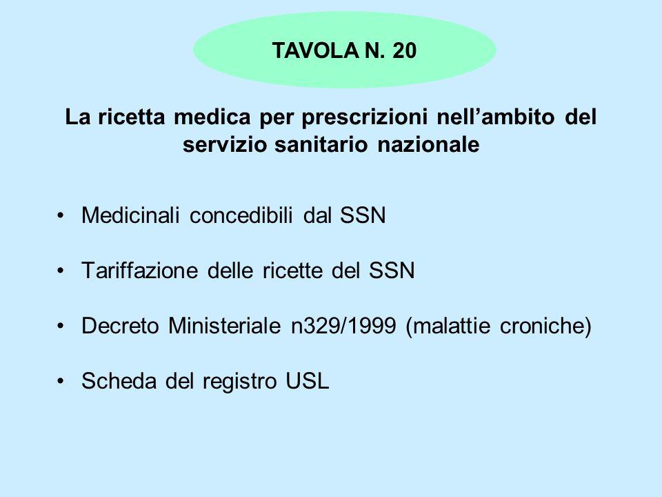 Medicinali concedibili dal SSN Tariffazione delle ricette del SSN
