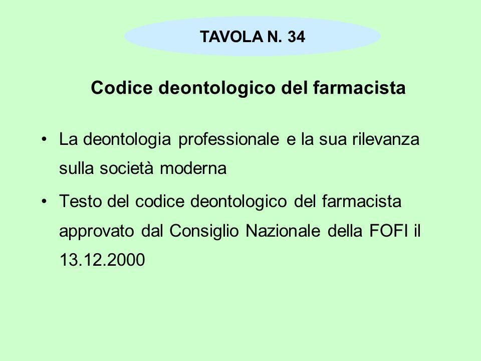Codice deontologico del farmacista
