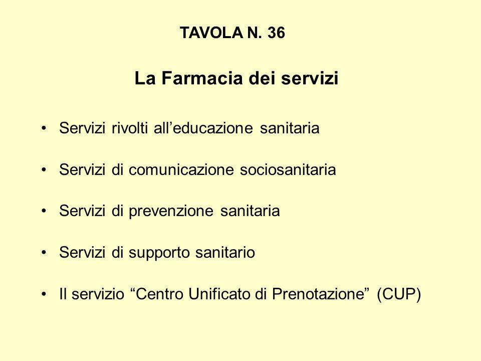 La Farmacia dei servizi