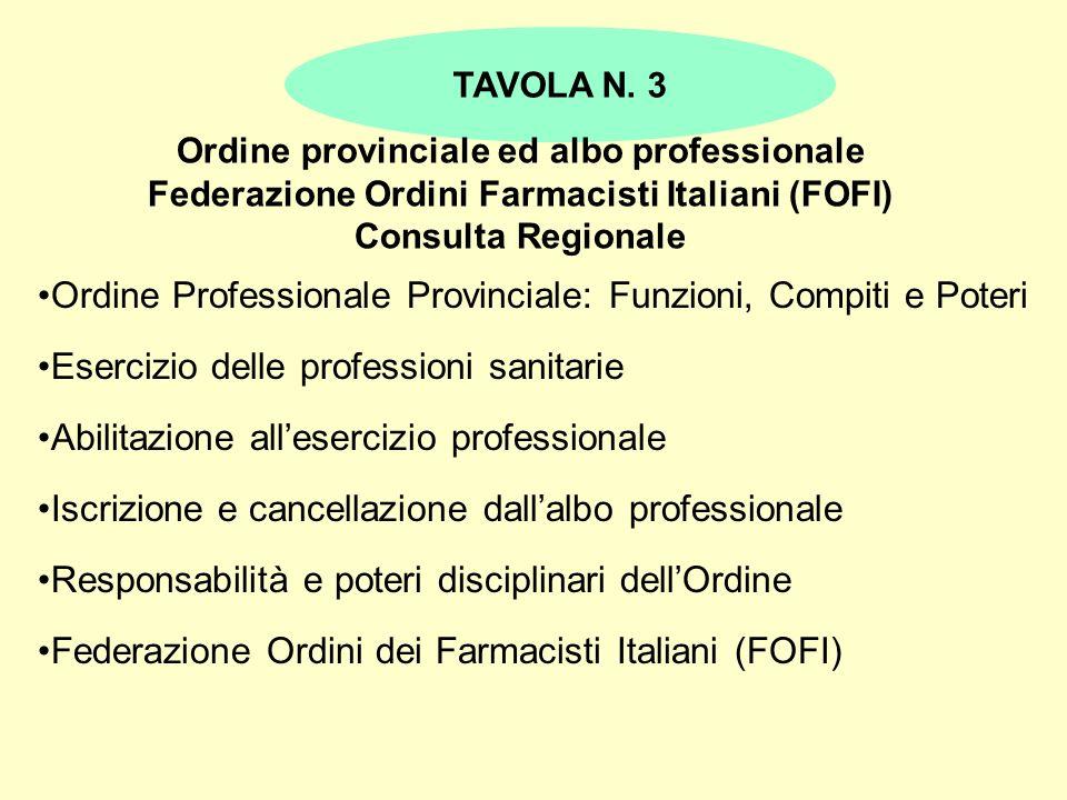 Ordine Professionale Provinciale: Funzioni, Compiti e Poteri