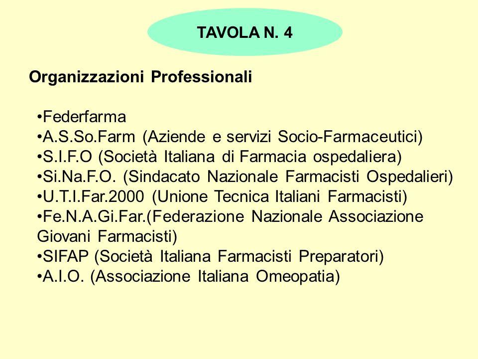 Organizzazioni Professionali