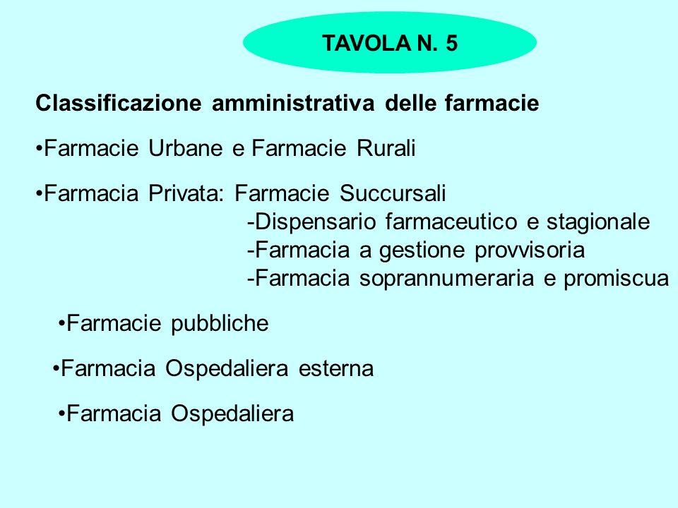 Classificazione amministrativa delle farmacie