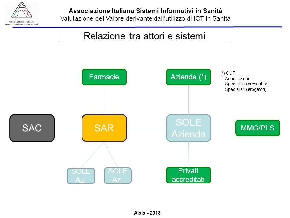 Relazione tra attori e sistemi