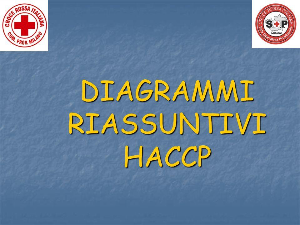 DIAGRAMMI RIASSUNTIVI HACCP